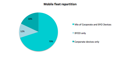 Mobile_fleet_repartition