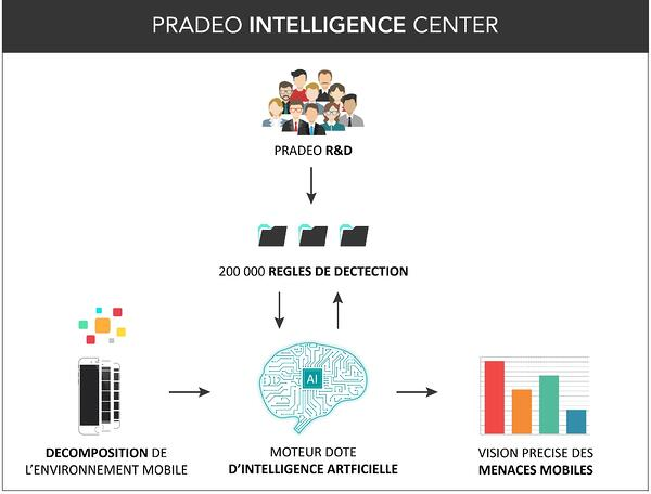 Pradeo-intelligence-center