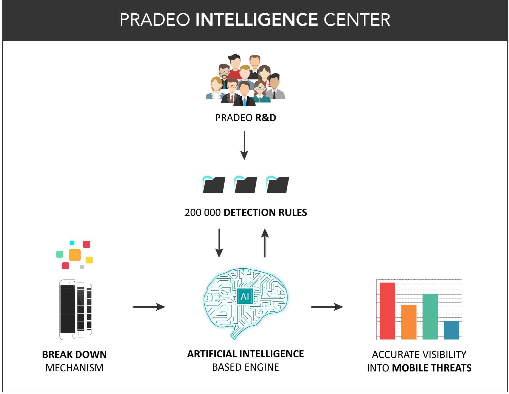 Pradeo-intelligence-centerV2