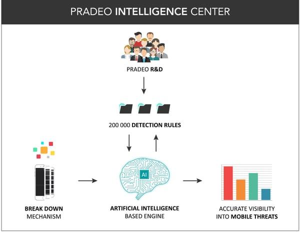 Pradeo-intelligence-centerV2