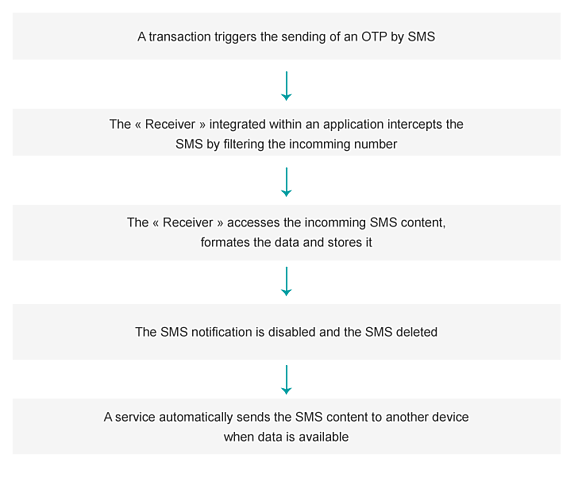 SMS-OTP-mechanism.png