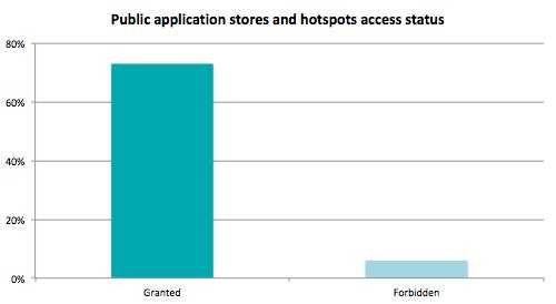 app_stores_hotspots