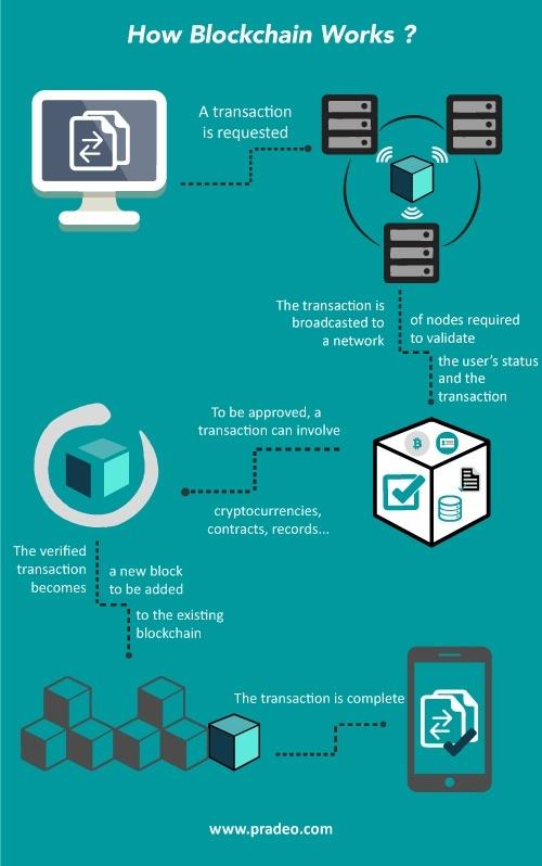blockchain-pradeo.jpg