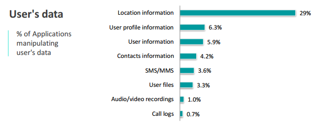 data-manipulation-users-data.png