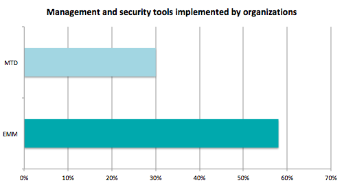 management_tools