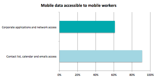 mobile-data-access