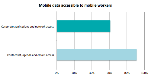 mobile_data_accessible