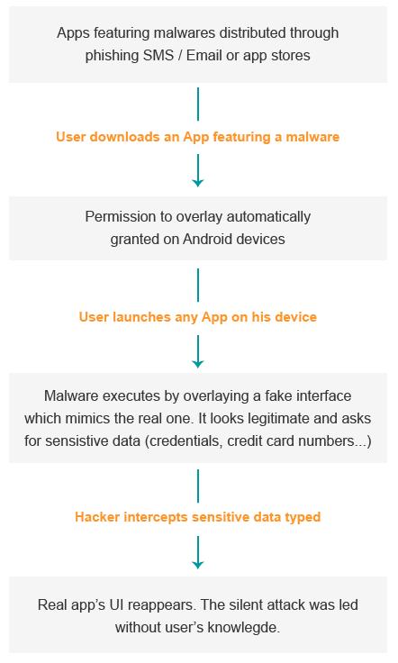 overlay-malware-steps.jpg