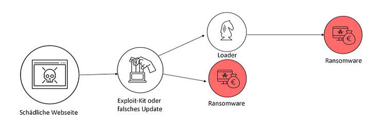 ransomware_shema2_DE
